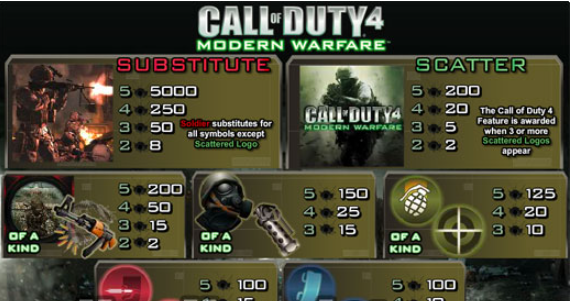 Call of Duty 4 Slot Machine Review